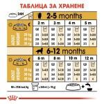 Royal Canin Golden Retriever Puppy - Роял Канин Храна за Кучета от Породата Голдън Ретривер на Възраст от 1 до 15 месеца