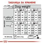 Royal Canin Maxi Sterilised - Роял Канин Храна за Кучета от Едрите Породи - Кастрирани със Склонност към напълняване
